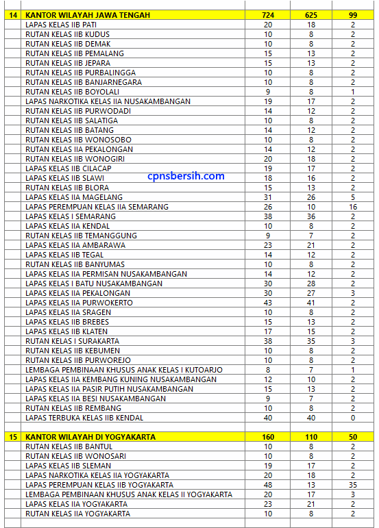 Penempatan Cpns Kemenkumham 2017 : penempatan, kemenkumham, Inilah, Rincian, Alokasi, Penempatan, Penjaga, Tahanan, Kemenkumham, Bersih