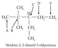 Keunikan Atom Karbon dalam Senyawa Hidrokarbon