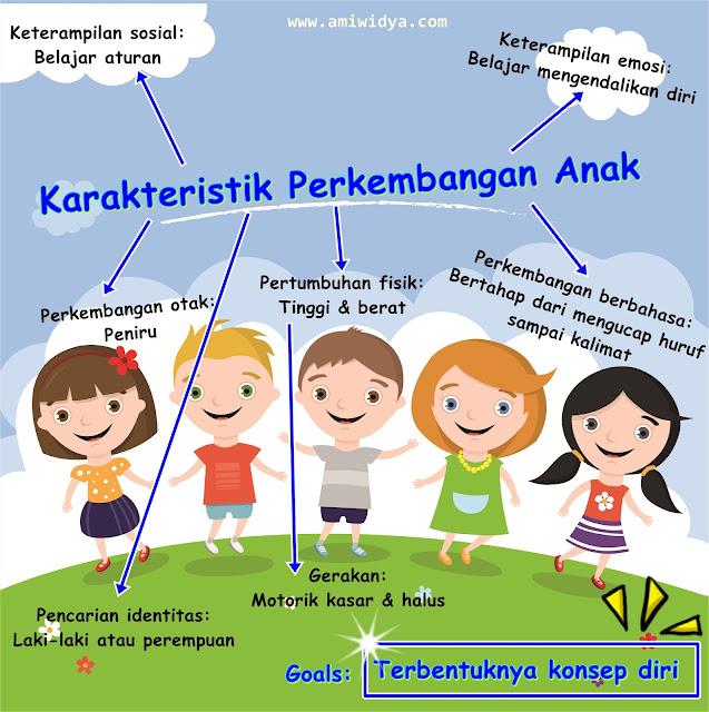 Karakteristik perkembangan anak