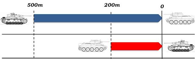 PzKpfw III Ausf.J vs T34/76