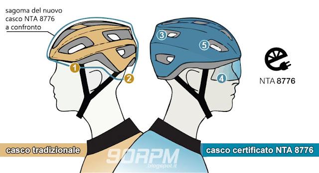 Confronto fra casco da ciclismo tradizionale e casco certificato NTA 8776.