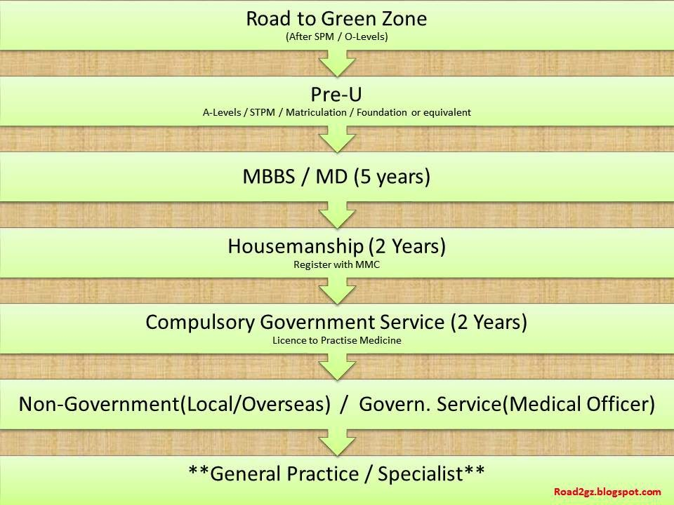 Road to Green Zone: Medicine Malaysia - MBBS (Bachelor of Medicine