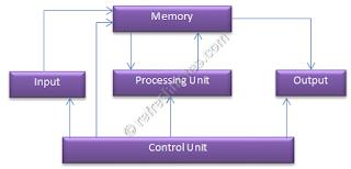 Von Neumann Architecture - Components