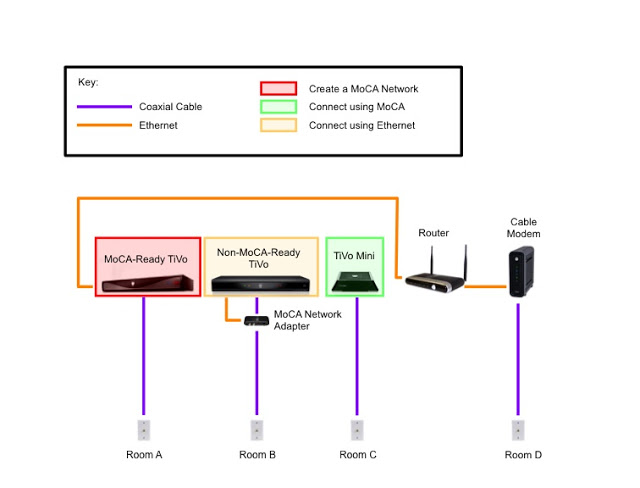 the whole tivo home Cable Internet Diagram extending a \