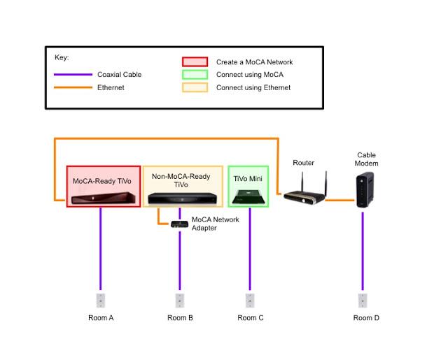 fios home wiring diagram mercury outboard tachometer tivo moca 18 6 stromoeko de the whole rh wholetivohome blogspot com motorola