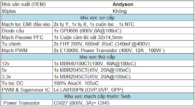 Andyson E5+ 300W -Passive PFC Single Rail True Power 16