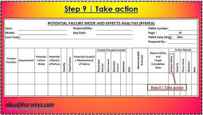 PFMEA Step 9 | Take action
