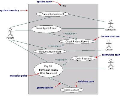 Mengenal use case diagram about blogging tutorials information berikut adalah contoh use case description ccuart Choice Image