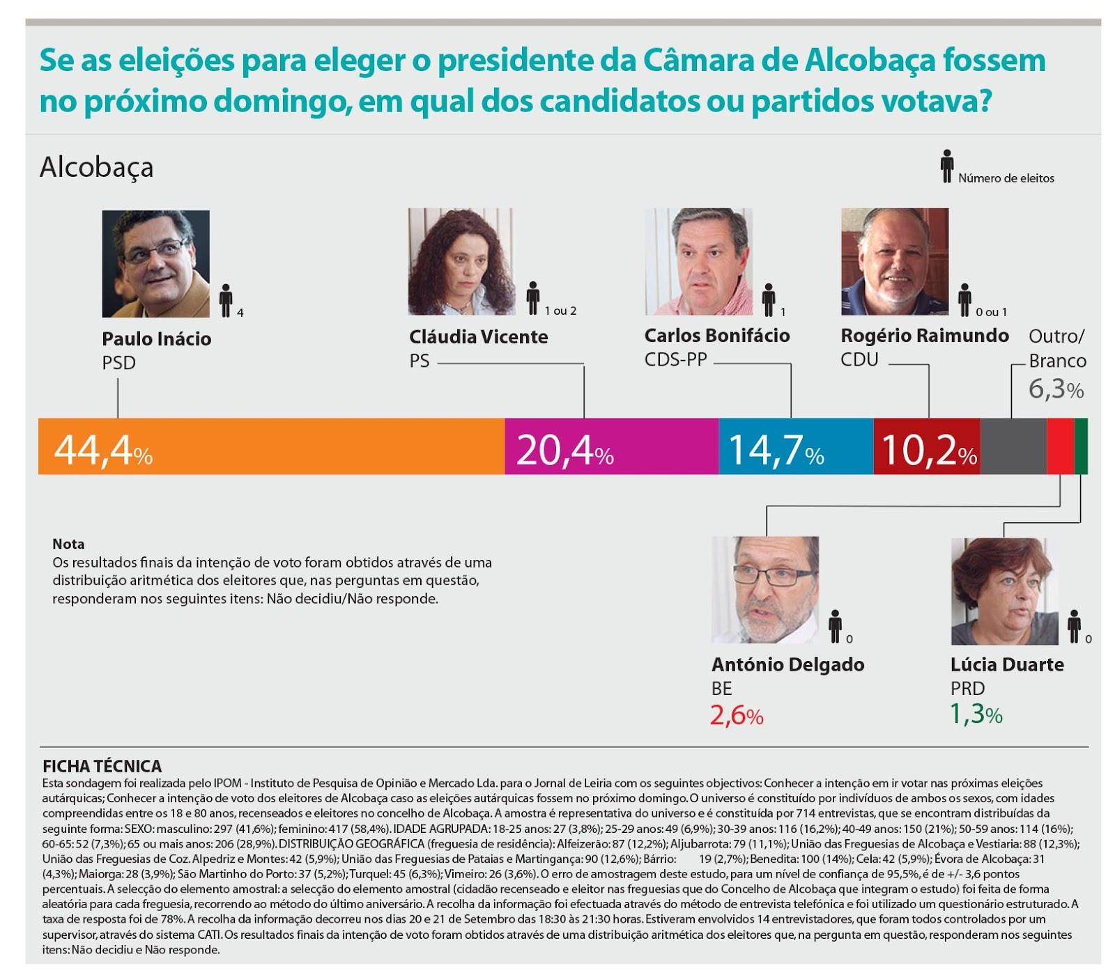 6620575976 Paulo Inácio deverá recuperar a maioria absoluta em Alcobaça perdida há  quatro anos