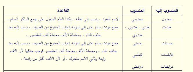 الفاظ النسبة اللغة العربية