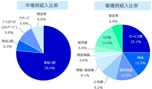 SBI中小型割安成長株ファンド ジェイリバイブの市場別組入比率と業種別組入比率