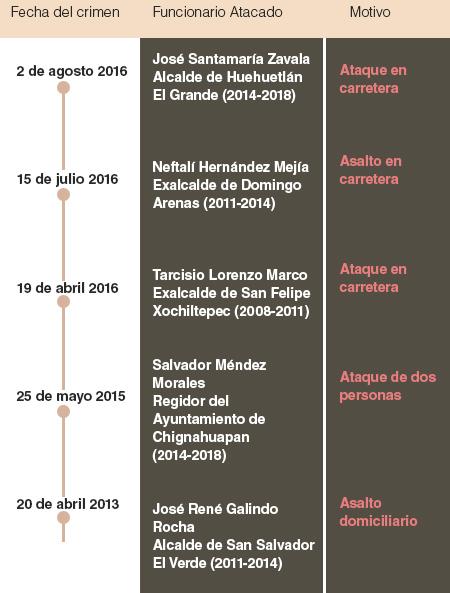 Cinco asesinatos de alcaldes en tres años