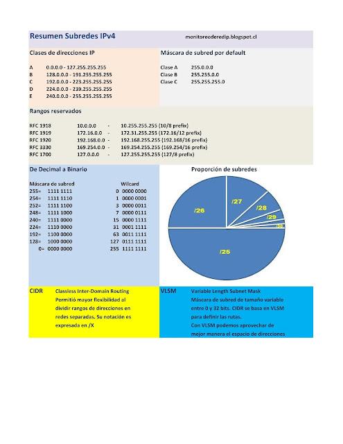 Resumen Subredes IPv4