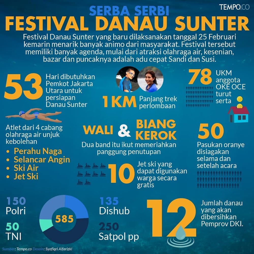 Festival Danau Sunter • Infografis 2018