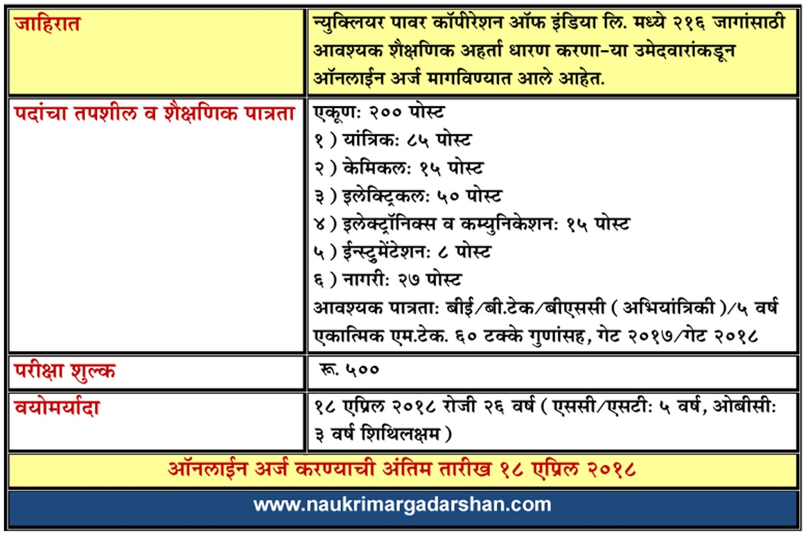npcil jobs, naukri margadarshan, nokri margadarshan