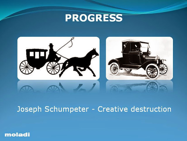 Joseph Schumpeter - Creative Destruction