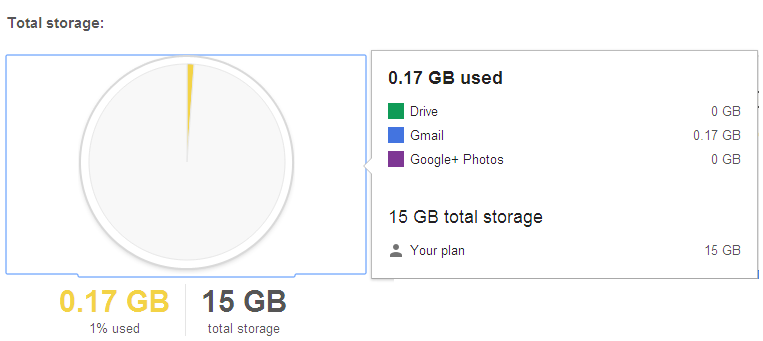 Total Storage Used by Gmail, Google Drive and Google+ Photos