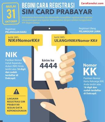 Cara Registrasi Kartu SIM Card Tanpa KTP Daftar Perdana Prabayar Kartu Lama KK NIK