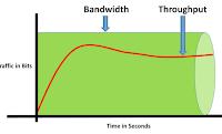 Apa Bandwidth Dan Throughtput?