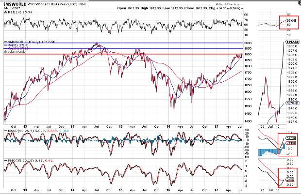 "World Market ""Buy"" Signal Triggered"