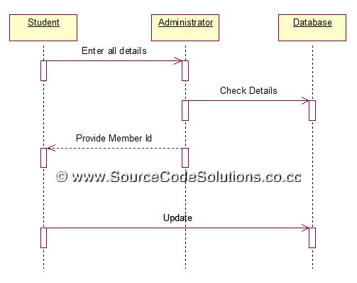 UML Diagrams for Book Bank Management System | CS1403-CASE
