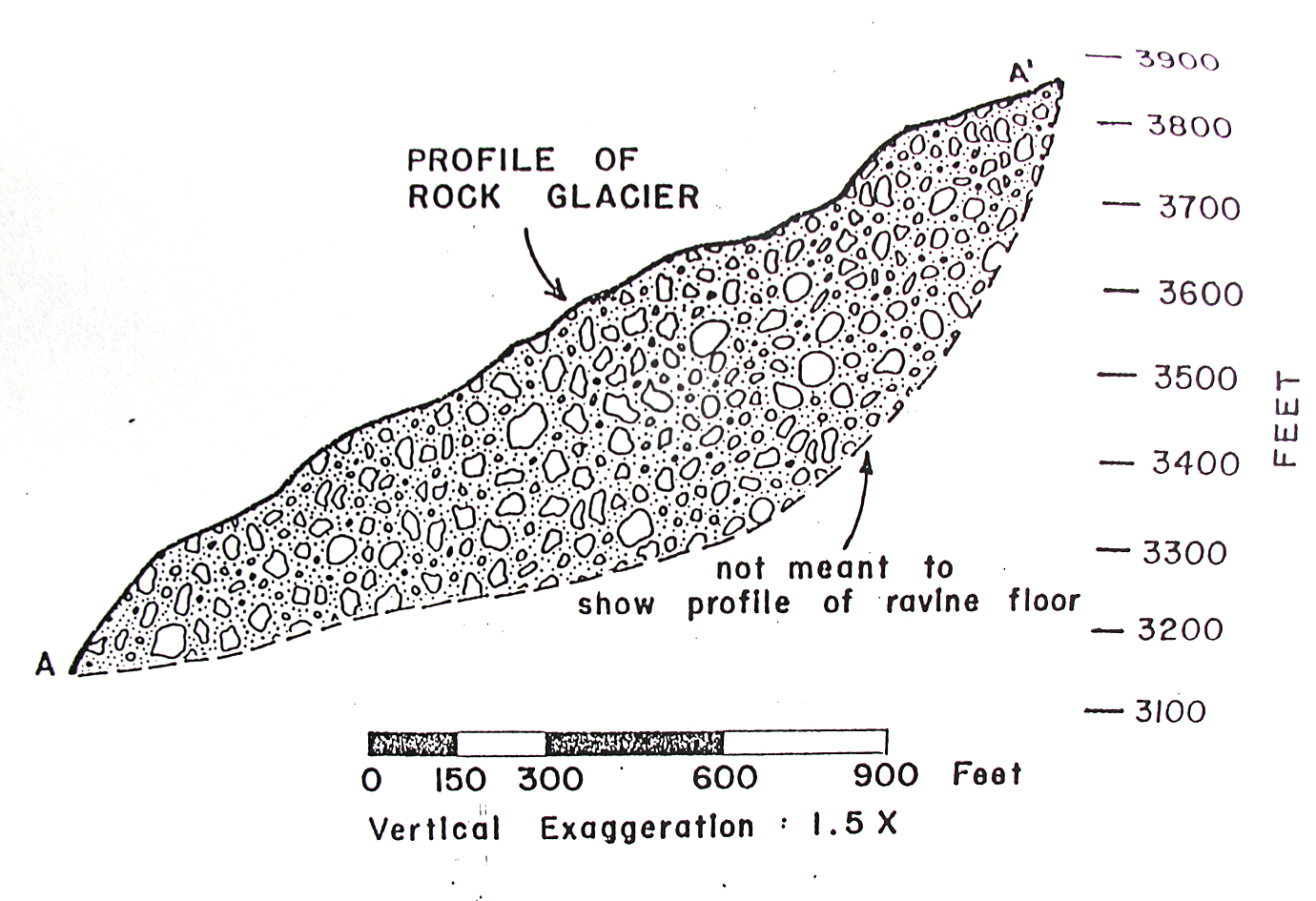 Circue Glacier Landform Diagram