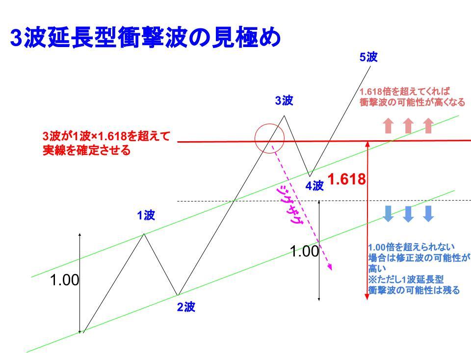 衝撃波の見極めに使われるフィボナッチ黄金比率