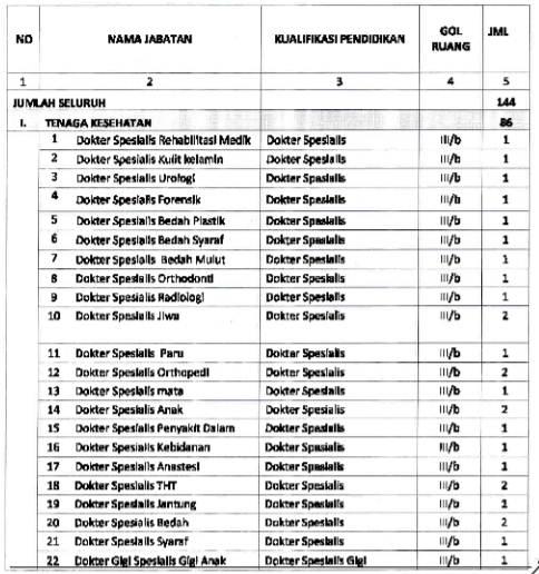 Penerimaan Cpns Di Lampung 2013 Lowongan Kerja Pt Gmf Aeroasia September 2016 Terbaru Penerimaan Cpns Provinsi Bengkulu Lowongan Kerja Bumn Dan Cpns