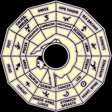 Vedic+Medical+Astrology+new In The Th House Planets on uranus in 12th house, gemini in 12th house, venus in 12th house, mercury in 12th house,