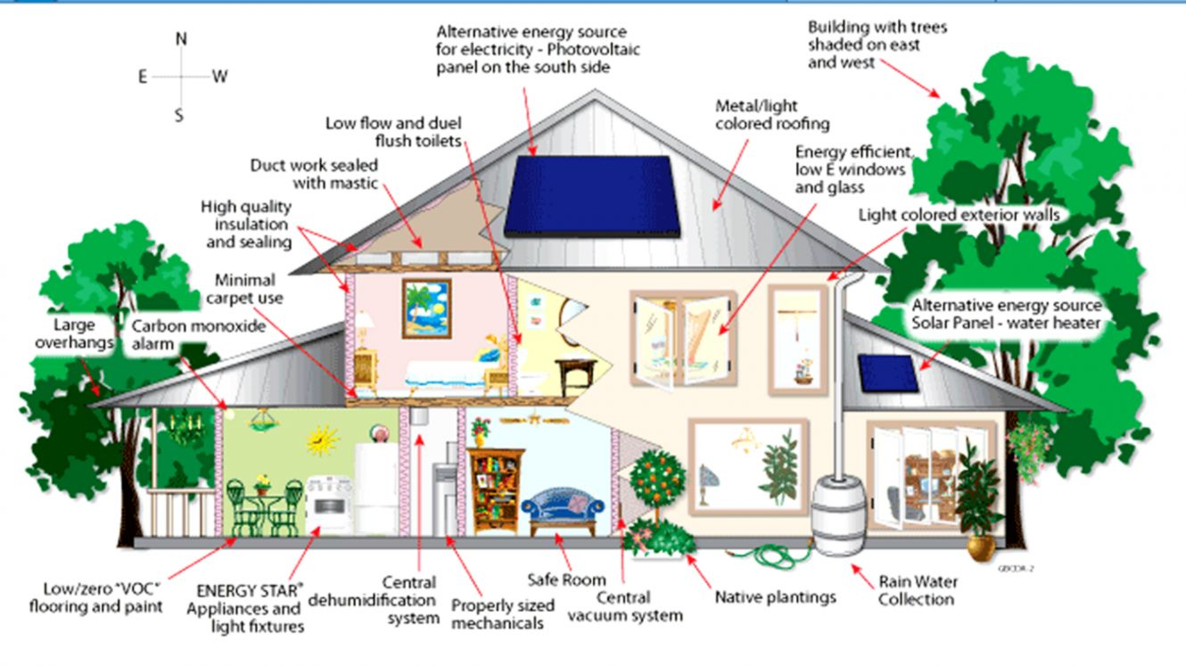 Eco Friendly Home Ideas Wallpapers Ultra