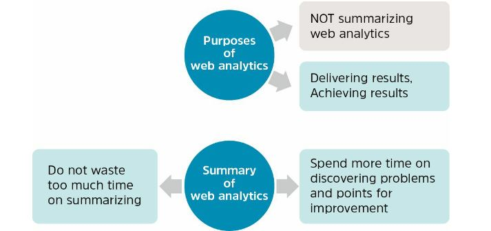 What is web analytics? Thought Leadership Zen