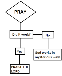 Religion picture - Does prayer work? Yes, or does God work in mysterious ways?