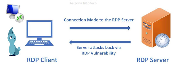Arizona Infotech Network Administration: Malicious RDP Server Able