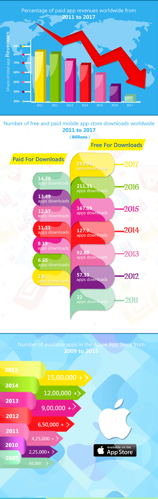 Mobile app statistics from 2009 to 2017
