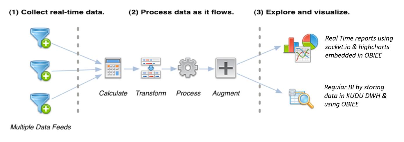 PARIKSHIT AGARWAL: Streaming Analytics through OBIEE