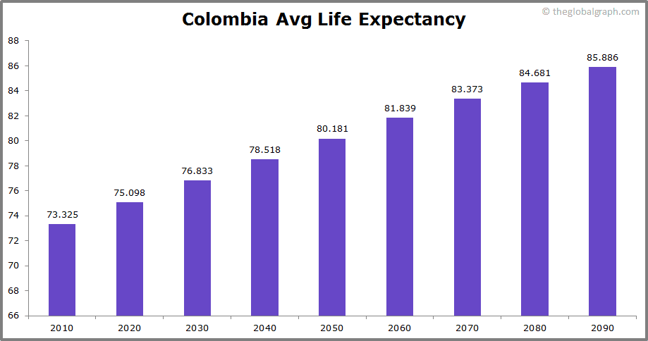 Colombia  Avg Life Expectancy