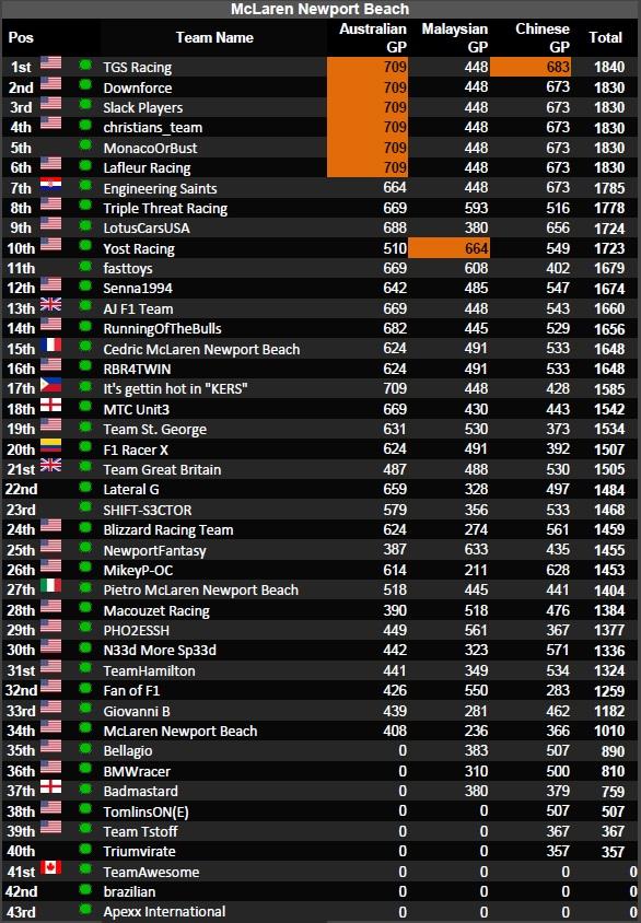 F1 2013 Standings : standings, McLaren, Newport, Beach:, Fantasy, Standings, After, Chinese