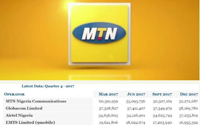 NCC announce MTN Nigeria to be the largest telecommunication network in Africa