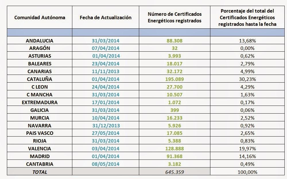 Número de Certificados Energéticos Registrados