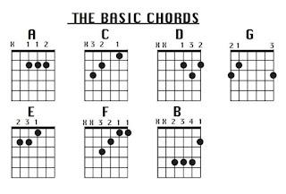 Tips Sederhana Cara Memetik Gitar Untuk Pemula