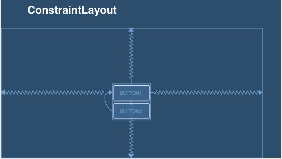 How to use ConstraintLayout in Xamarin Android | SubramanyamRaju