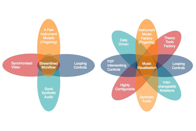 Soundslice achievements vs world music aggregator platform potential. #VisualFutureOfMusic #WorldMusicInstrumentAndTheory