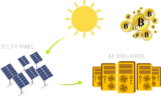 Solar Mining coinomia