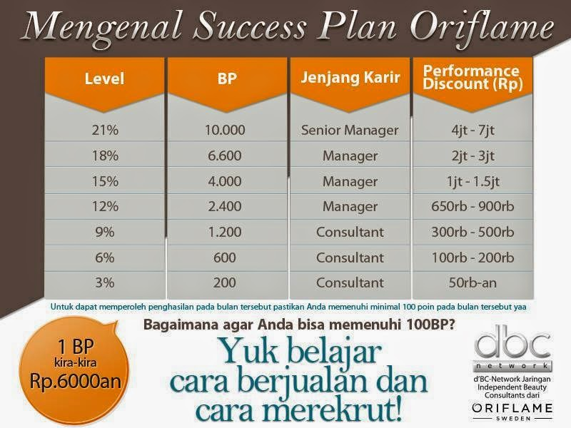 Success Plan Oriflame