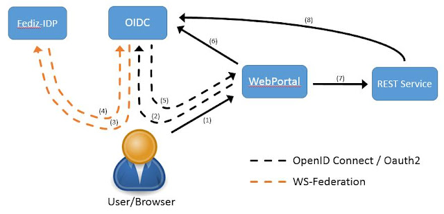 Lessons Learned: Fediz With OpenID Connect Support And WS