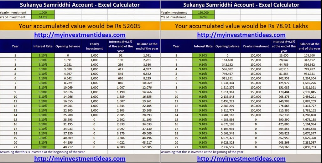 What Is Big With Sukanya Samriddhi Account aka Selvamagal Semipu