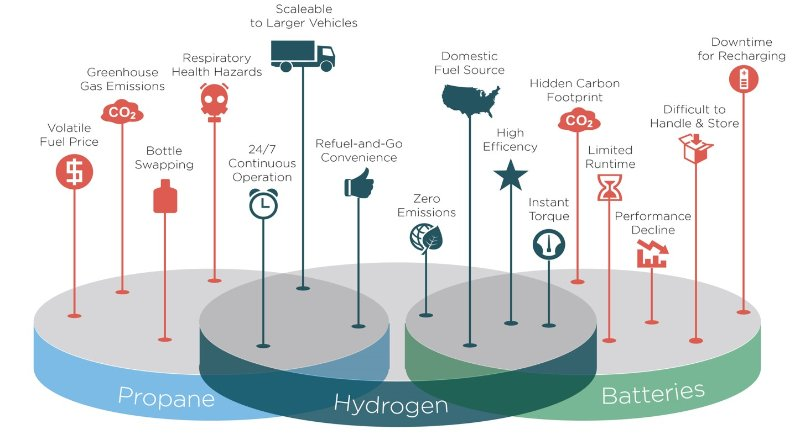 New Industry Reports: Hydrogen Fuel Cells Market Forecast Report