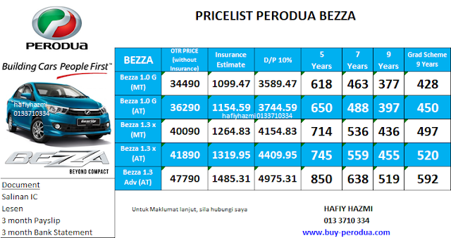 Pricelist Perodua Bezza - SST Official Price