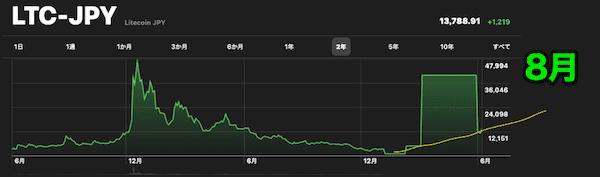 ライトコイン価格予想チャート