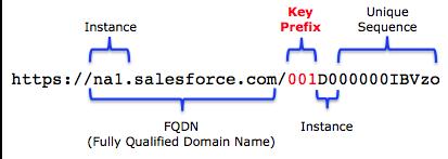 List of Key Prefixes in Salesforce